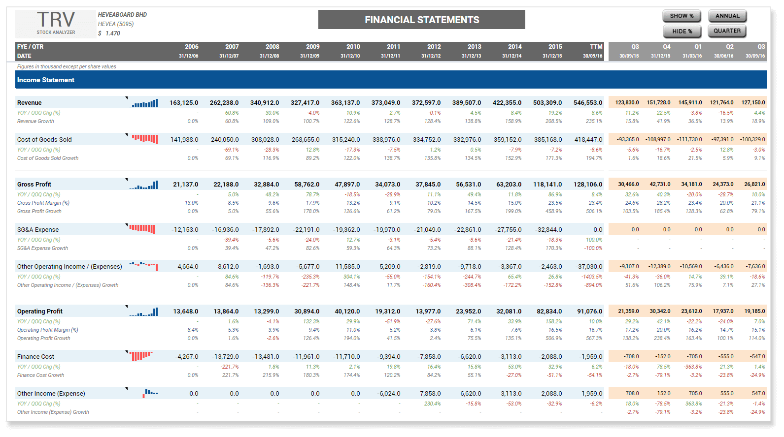 Common Size Analysis Financial Statement