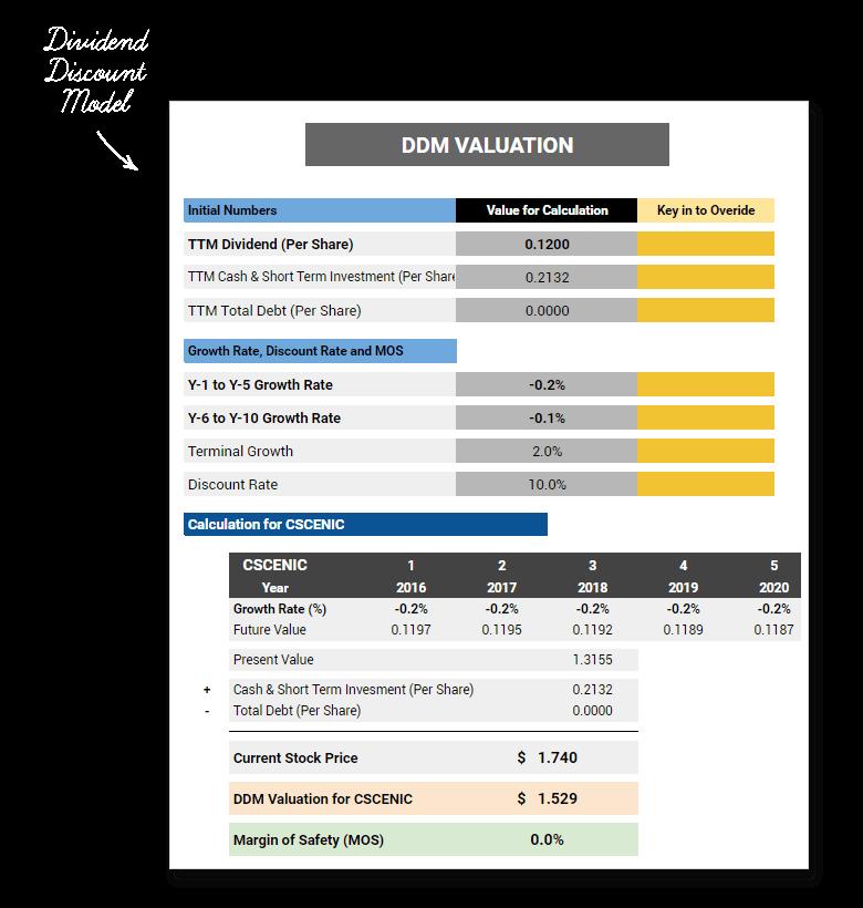 Dividend Discount Model DDM