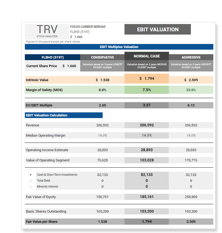 EBIT Multiples Valuation